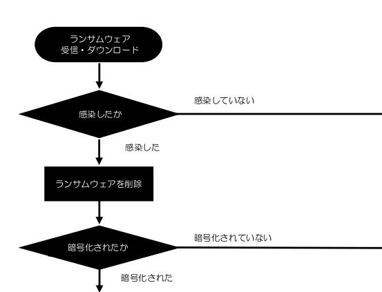 ランサムウェア(身代金要求型ウイルス)対応フロー  v1.0.0